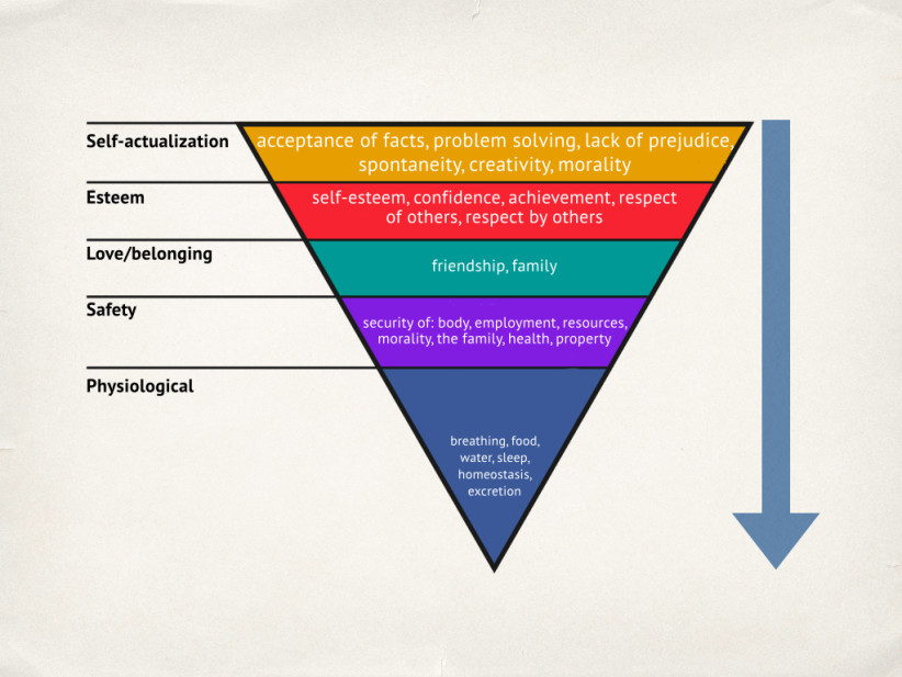 Maslow S Hierarchy Of Needs In Reverse